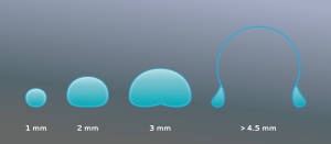 shape variance of raindrops with size